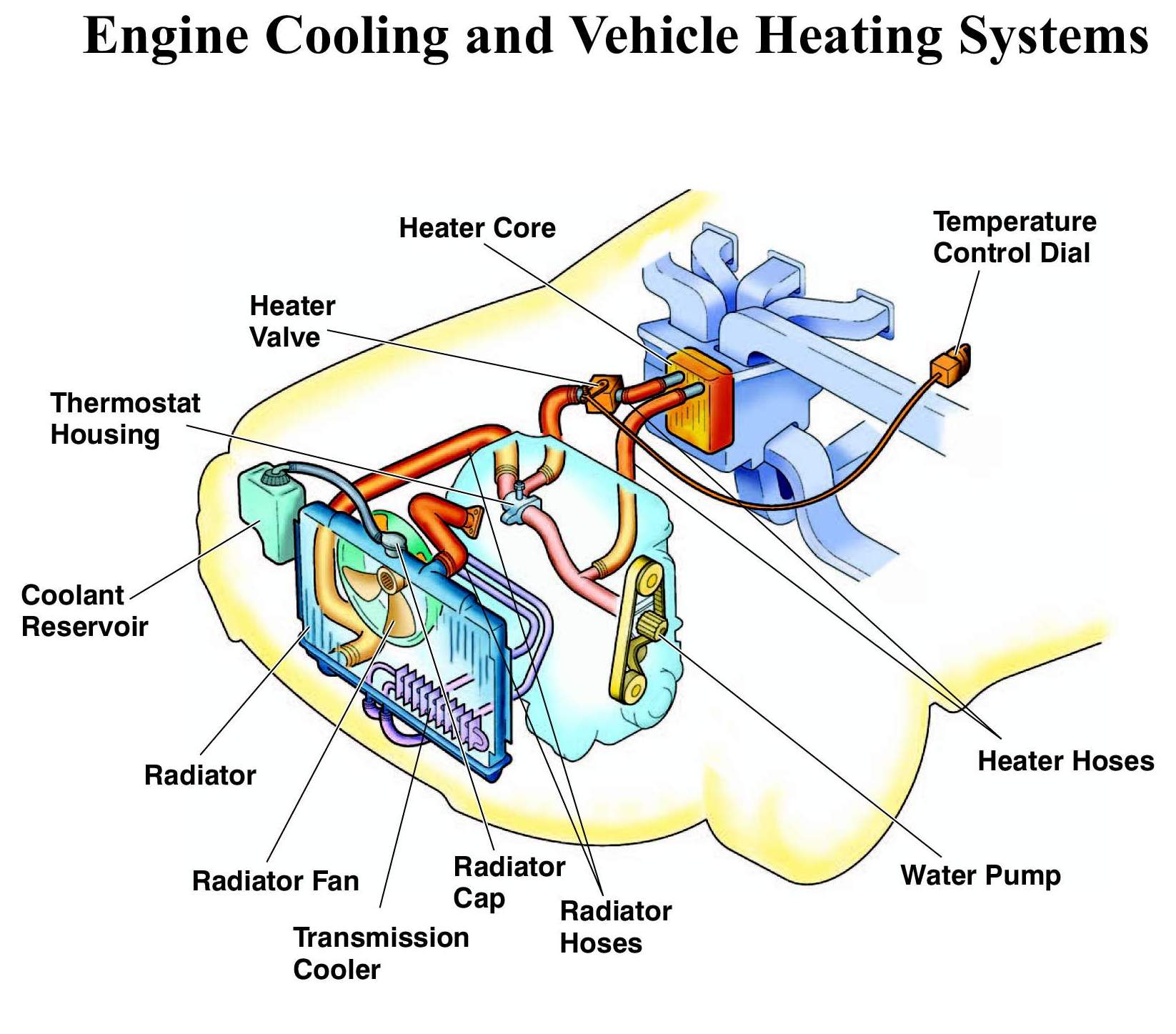cooling system the rundown radiator blog rh blog radiator com